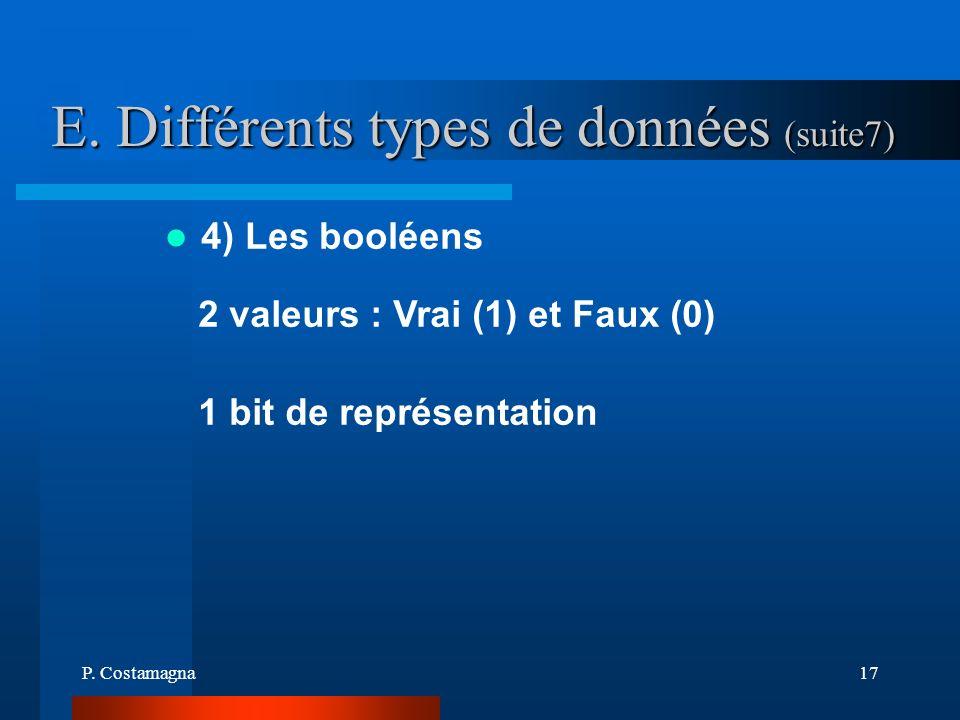 P. Costamagna17 E. Différents types de données (suite7) 4) Les booléens 2 valeurs : Vrai (1) et Faux (0) 1 bit de représentation