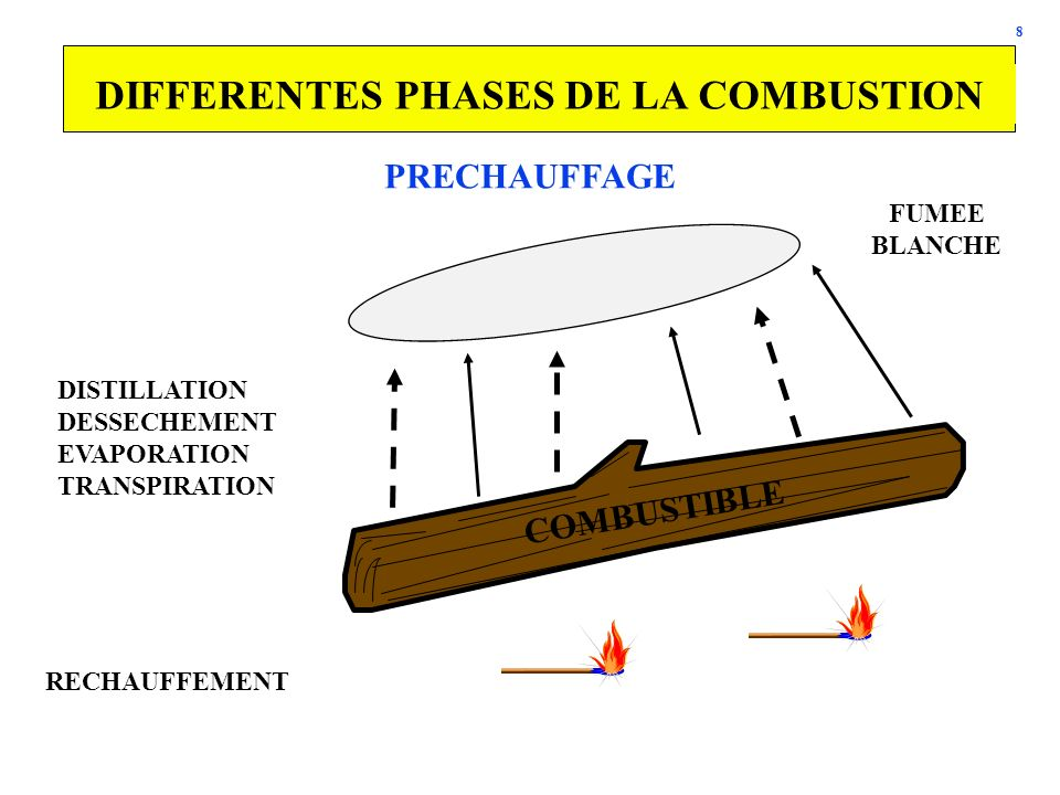 8 DIFFERENTES PHASES DE LA COMBUSTION RECHAUFFEMENT COMBUSTIBLE DISTILLATION DESSECHEMENT EVAPORATION TRANSPIRATION FUMEE BLANCHE PRECHAUFFAGE