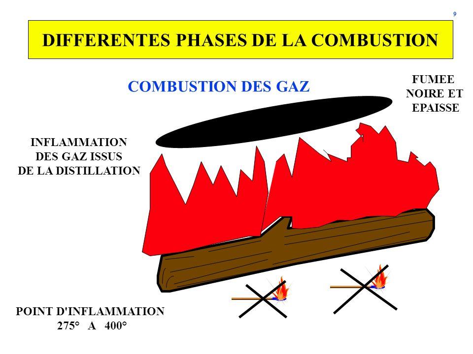 9 DIFFERENTES PHASES DE LA COMBUSTION COMBUSTION DES GAZ INFLAMMATION DES GAZ ISSUS DE LA DISTILLATION POINT D'INFLAMMATION 275° A 400° FUMEE NOIRE ET