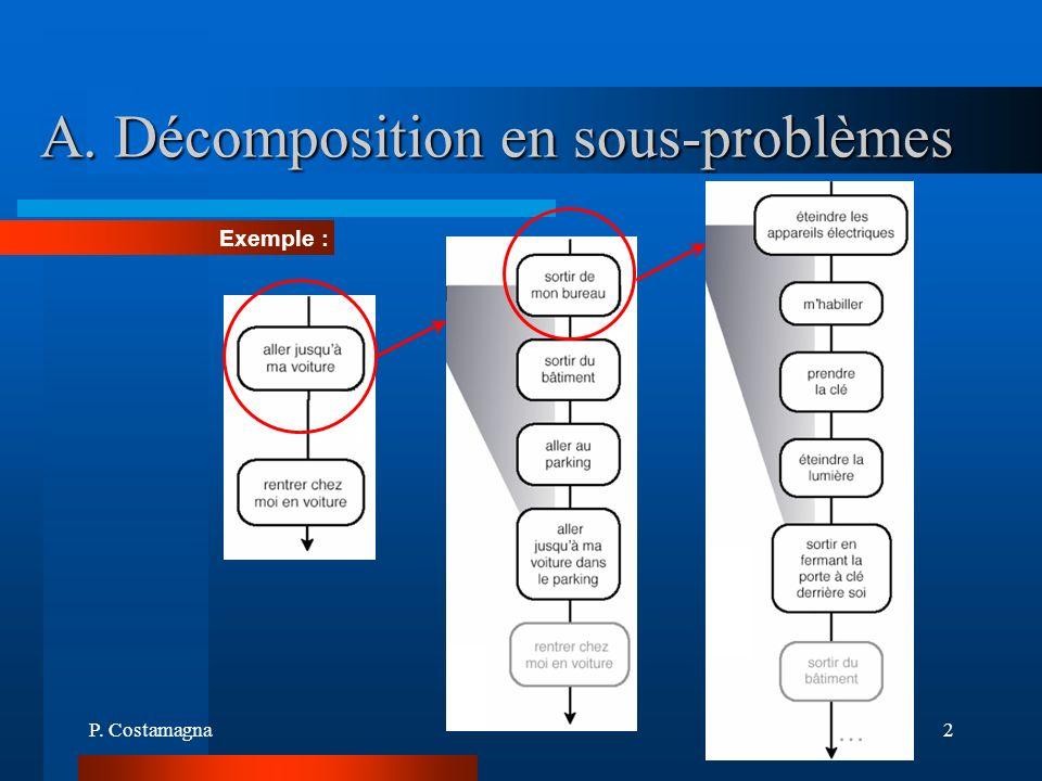 P. Costamagna2 A. Décomposition en sous-problèmes Exemple :