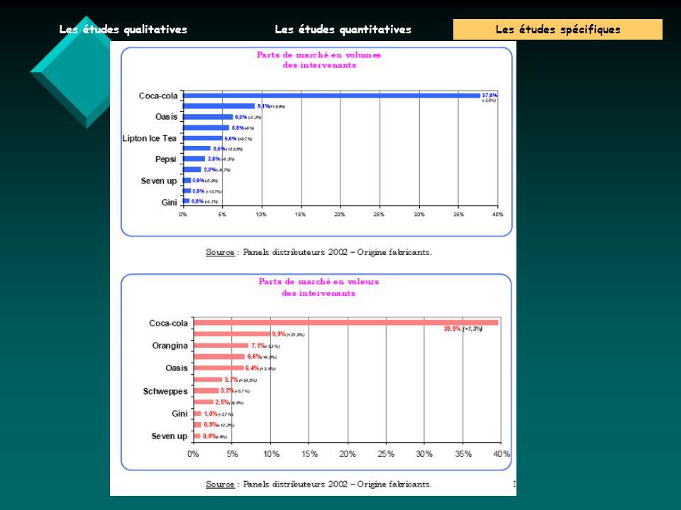 V.Baglin 06/07 Les études qualitativesLes études quantitativesLes études spécifiques