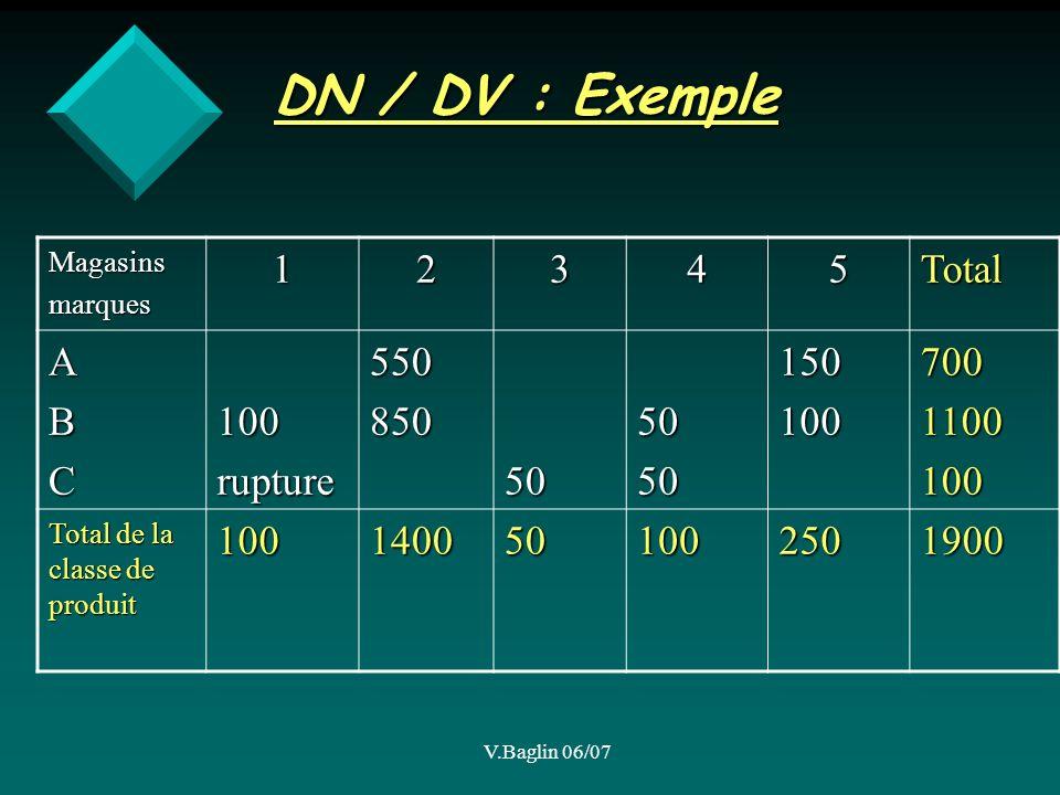 V.Baglin 06/07 DN / DV : Exemple Magasinsmarques12345Total ABC100rupture5508505050501501007001100100 Total de la classe de produit 1001400501002501900
