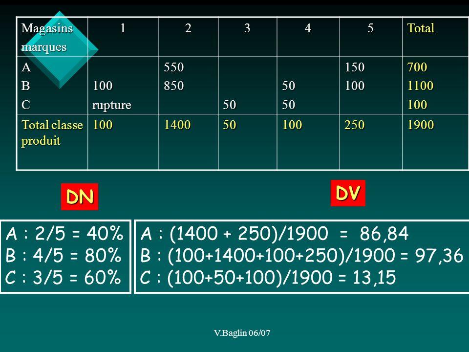 V.Baglin 06/07 Magasinsmarques12345Total ABC100rupture5508505050501501007001100100 Total classe produit 1001400501002501900 DN A : 2/5 = 40% B : 4/5 = 80% C : 3/5 = 60% DV A : (1400 + 250)/1900 = 86,84 B : (100+1400+100+250)/1900 = 97,36 C : (100+50+100)/1900 = 13,15