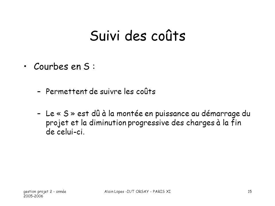 gestion projet 2 - année 2005-2006 Alain Lopes -IUT ORSAY - PARIS XI15 Suivi des coûts Courbes en S : –Permettent de suivre les coûts –Le « S » est dû