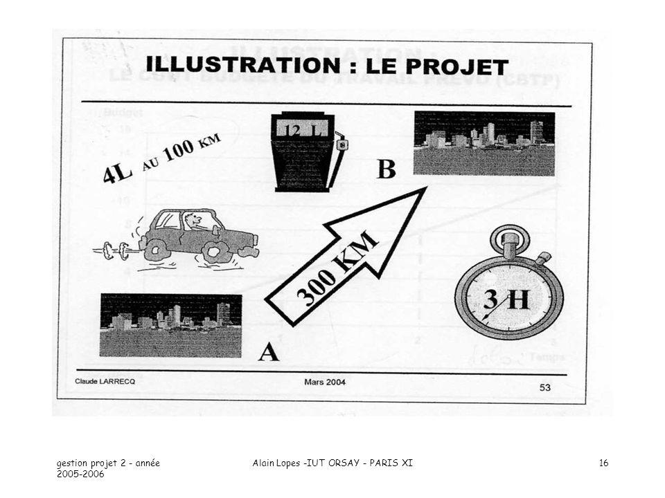 gestion projet 2 - année 2005-2006 Alain Lopes -IUT ORSAY - PARIS XI16