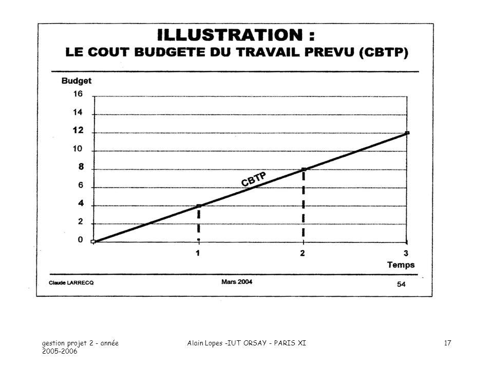 gestion projet 2 - année 2005-2006 Alain Lopes -IUT ORSAY - PARIS XI17