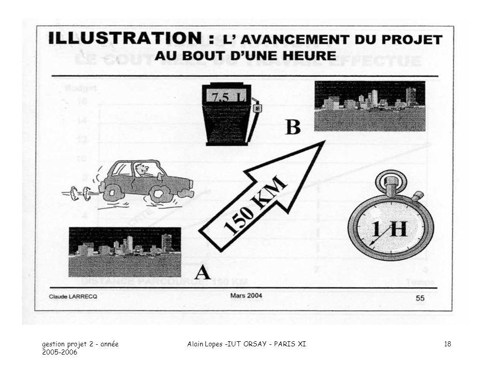 gestion projet 2 - année 2005-2006 Alain Lopes -IUT ORSAY - PARIS XI18