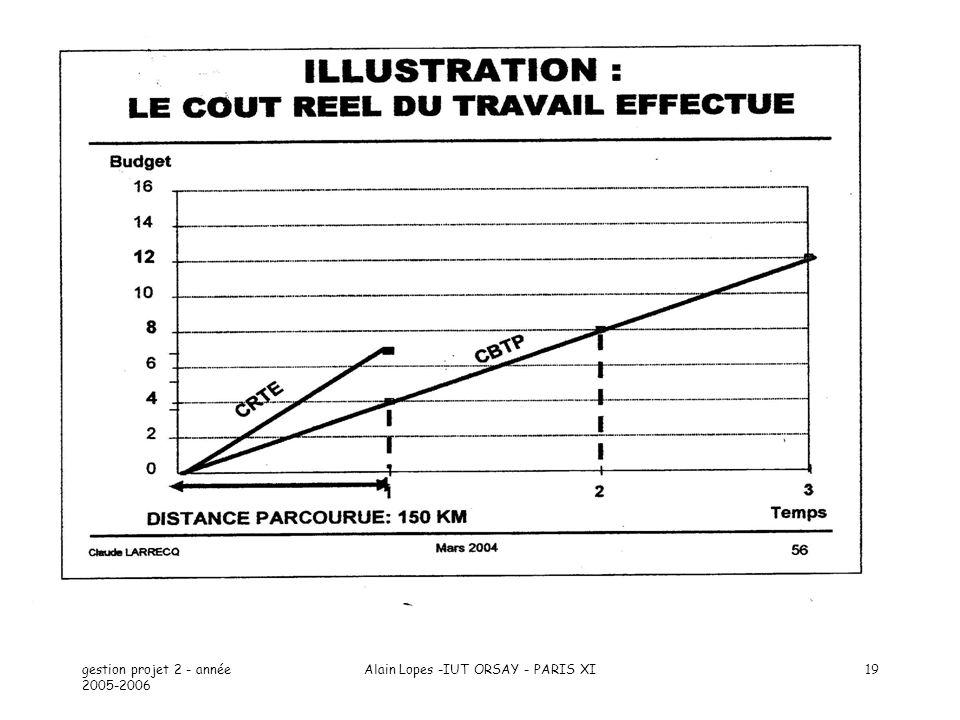 gestion projet 2 - année 2005-2006 Alain Lopes -IUT ORSAY - PARIS XI19