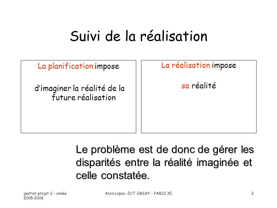 gestion projet 2 - année 2005-2006 Alain Lopes -IUT ORSAY - PARIS XI2 Suivi de la réalisation La planification impose dimaginer la réalité de la futur