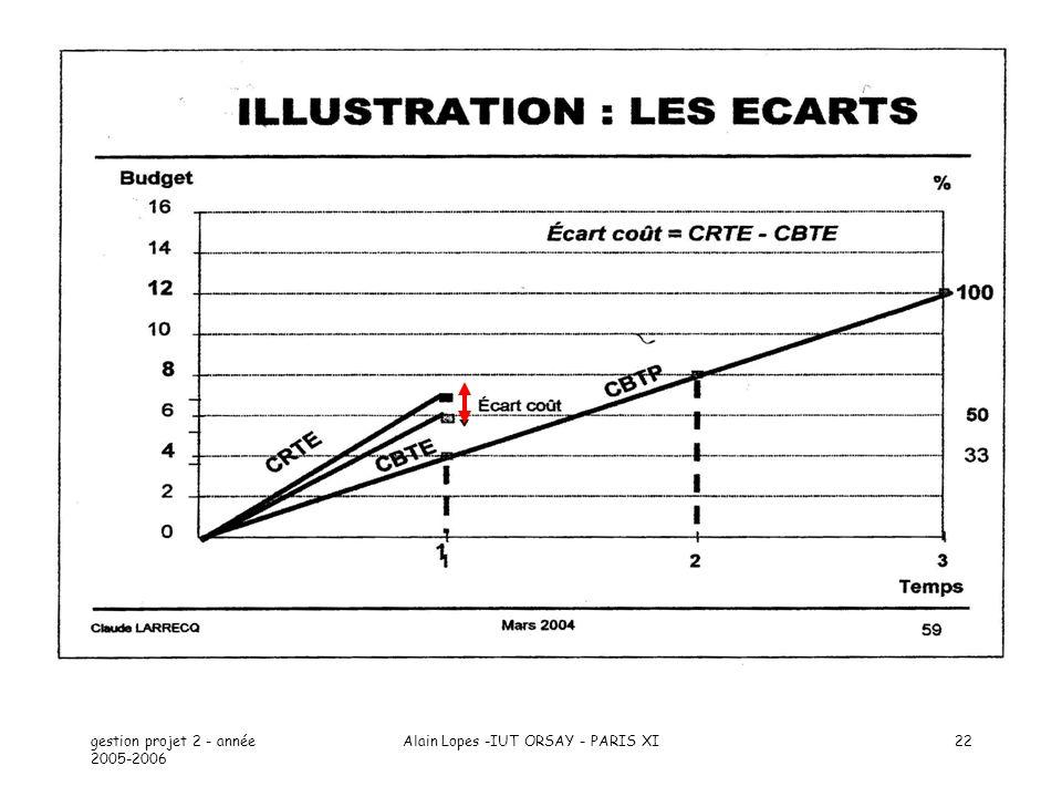 gestion projet 2 - année 2005-2006 Alain Lopes -IUT ORSAY - PARIS XI22
