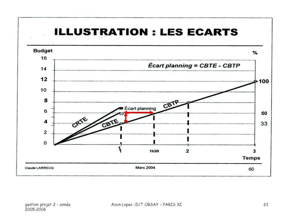 gestion projet 2 - année 2005-2006 Alain Lopes -IUT ORSAY - PARIS XI23