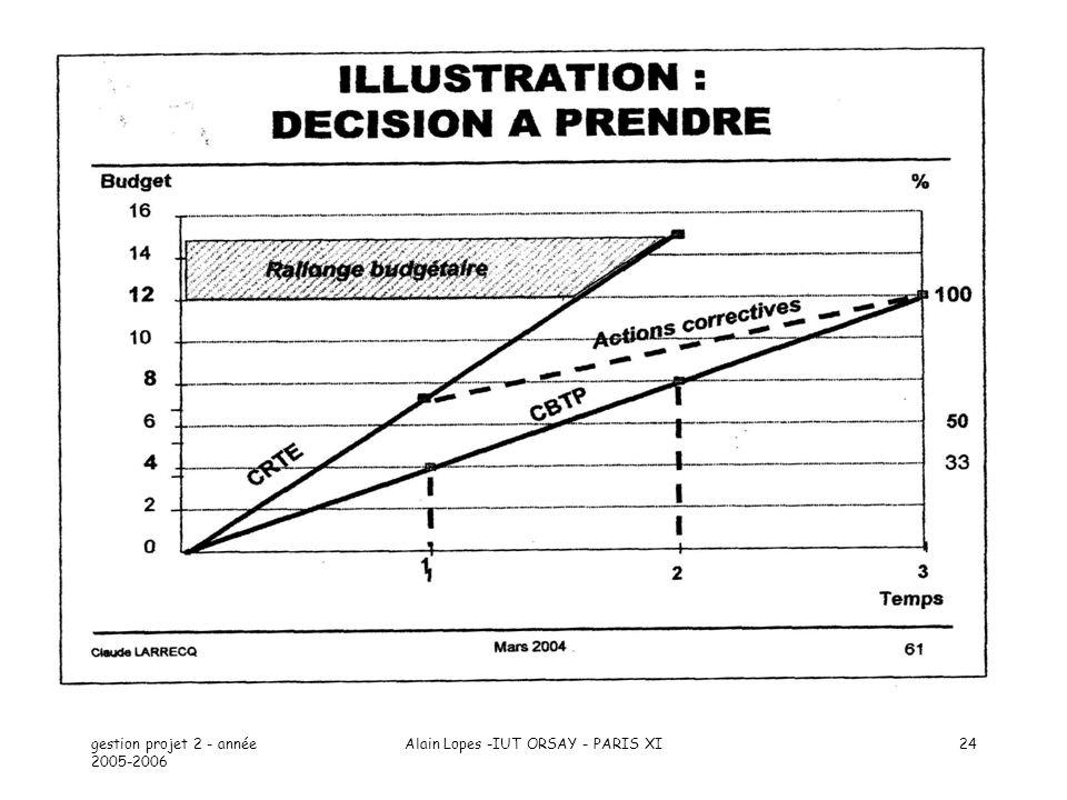 gestion projet 2 - année 2005-2006 Alain Lopes -IUT ORSAY - PARIS XI24