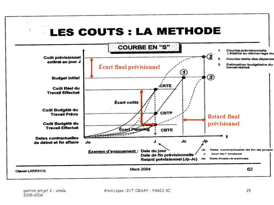 gestion projet 2 - année 2005-2006 Alain Lopes -IUT ORSAY - PARIS XI25 Écart final prévisionnel Retard final prévisionnel