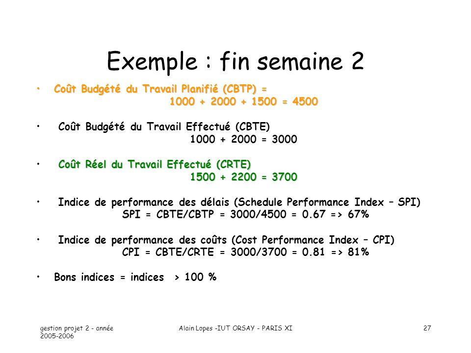 gestion projet 2 - année 2005-2006 Alain Lopes -IUT ORSAY - PARIS XI27 Exemple : fin semaine 2 Coût Budgété du Travail Planifié (CBTP) =Coût Budgété d