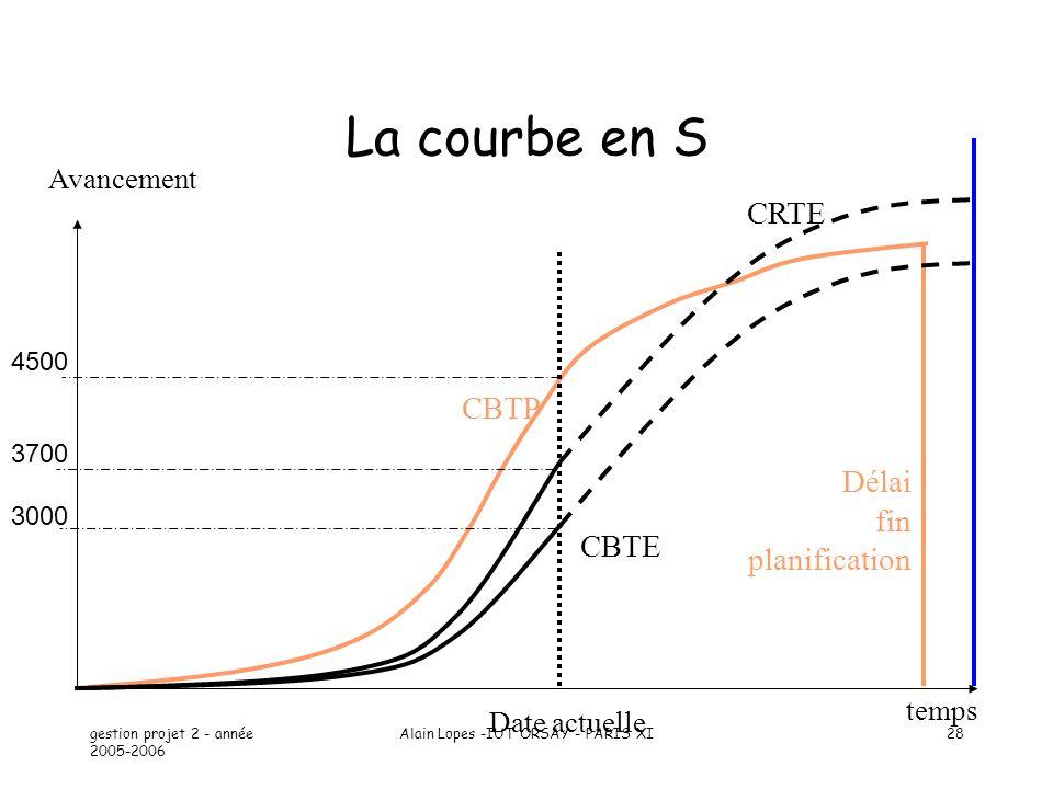 gestion projet 2 - année 2005-2006 Alain Lopes -IUT ORSAY - PARIS XI28 La courbe en S temps CBTP Date actuelle Avancement CBTE CRTE Délai fin planific