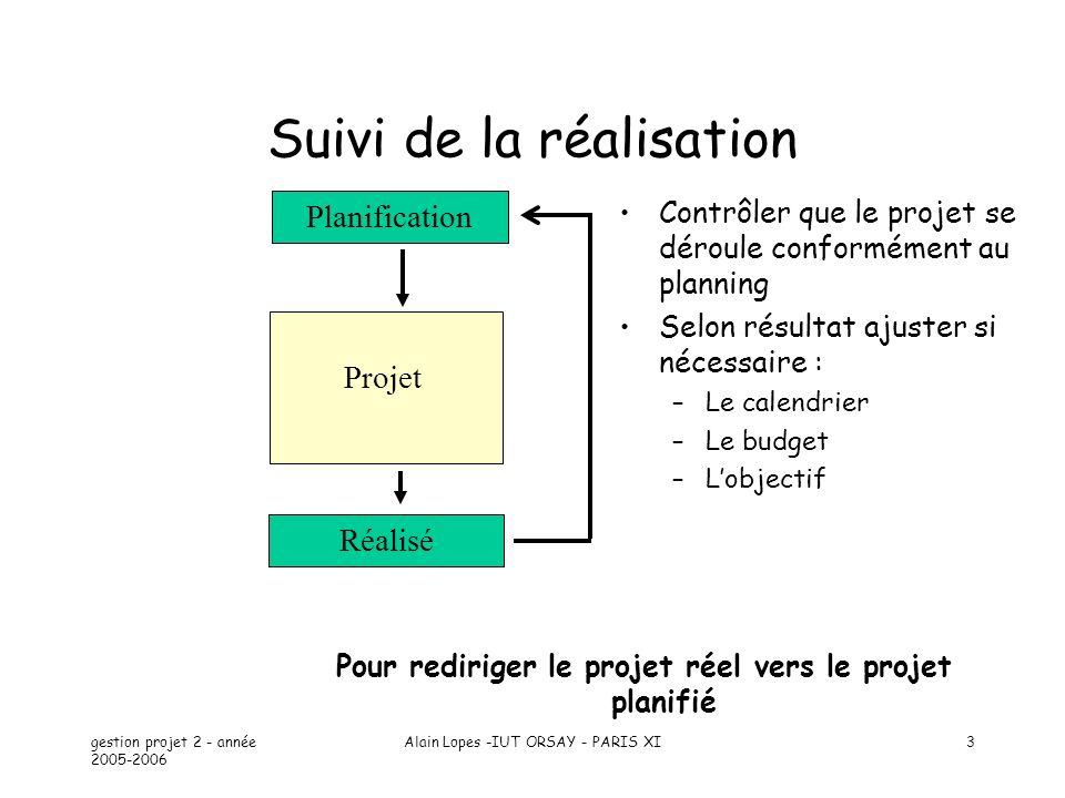 gestion projet 2 - année 2005-2006 Alain Lopes -IUT ORSAY - PARIS XI3 Planification Projet Réalisé Suivi de la réalisation Contrôler que le projet se