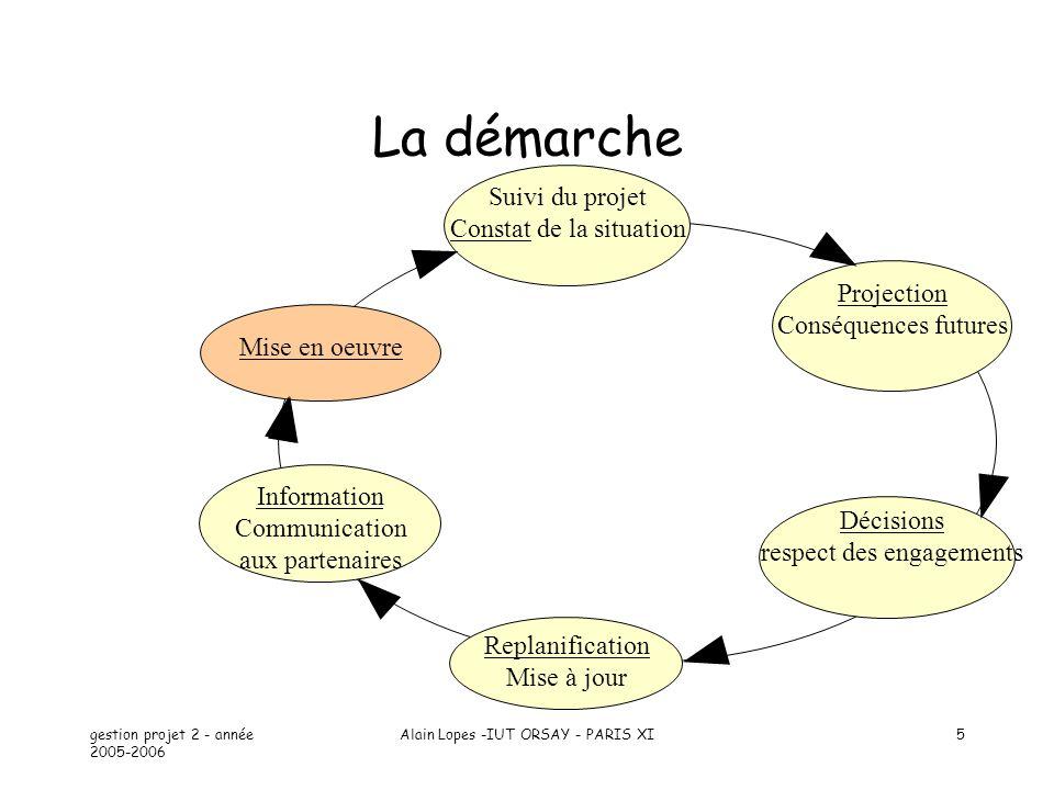 gestion projet 2 - année 2005-2006 Alain Lopes -IUT ORSAY - PARIS XI5 La démarche Suivi du projet Constat de la situation Mise en oeuvre Information C