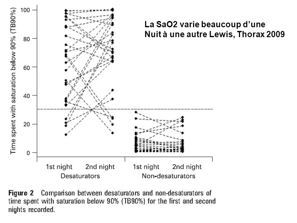 La SaO2 varie beaucoup dune Nuit à une autre Lewis, Thorax 2009
