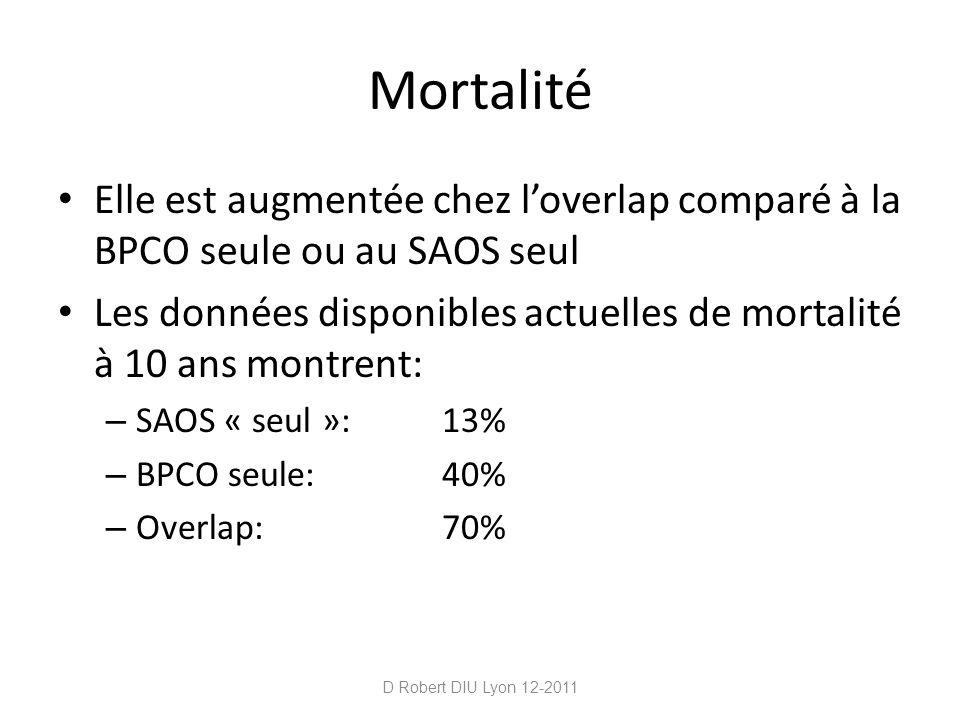 Mortalité Elle est augmentée chez loverlap comparé à la BPCO seule ou au SAOS seul Les données disponibles actuelles de mortalité à 10 ans montrent: –