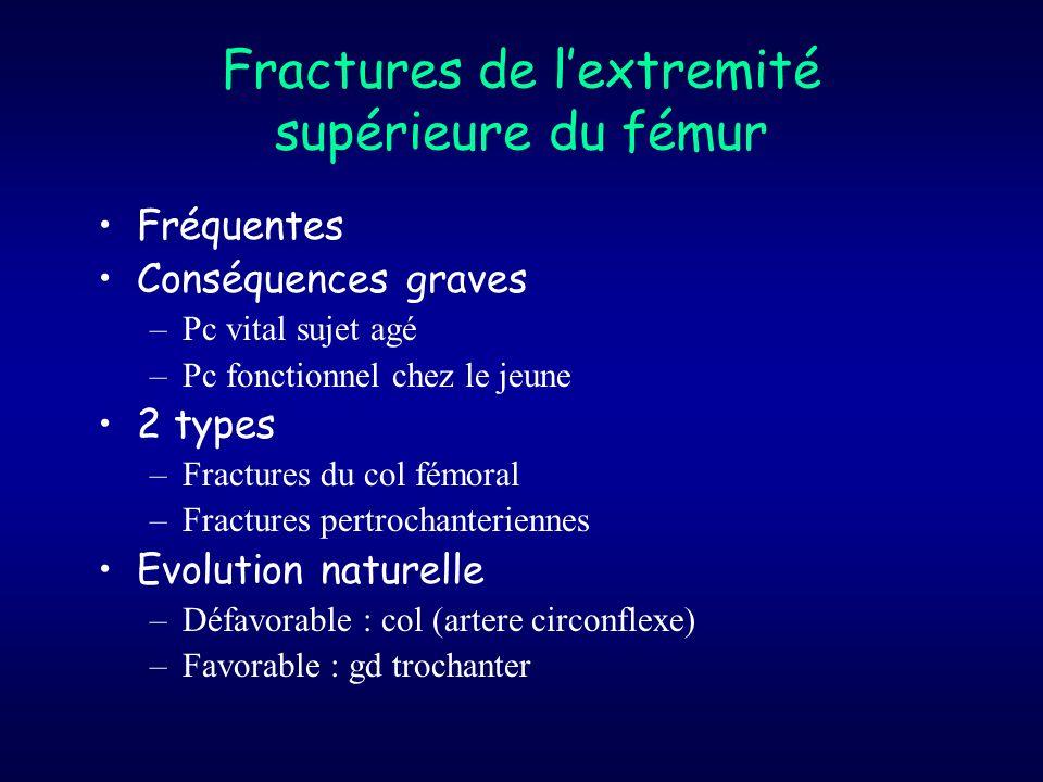 Fractures de lextremité supérieure du fémur Fréquentes Conséquences graves –Pc vital sujet agé –Pc fonctionnel chez le jeune 2 types –Fractures du col