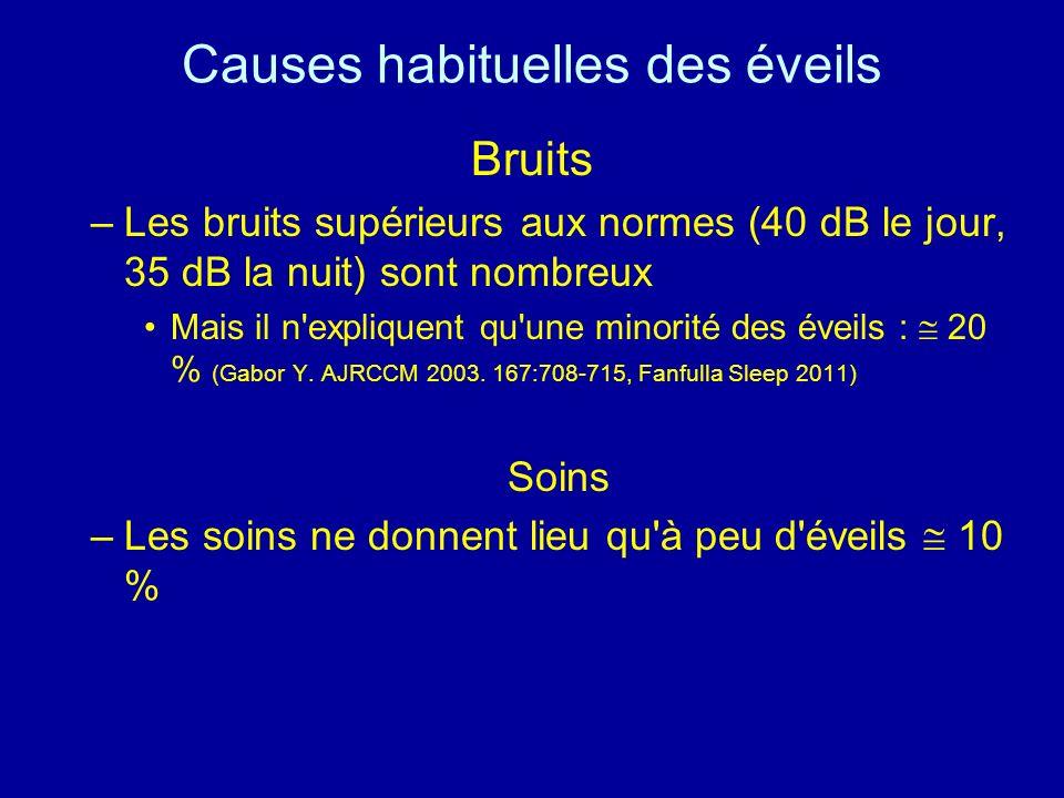 Causes habituelles des éveils Bruits –Les bruits supérieurs aux normes (40 dB le jour, 35 dB la nuit) sont nombreux Mais il n'expliquent qu'une minori