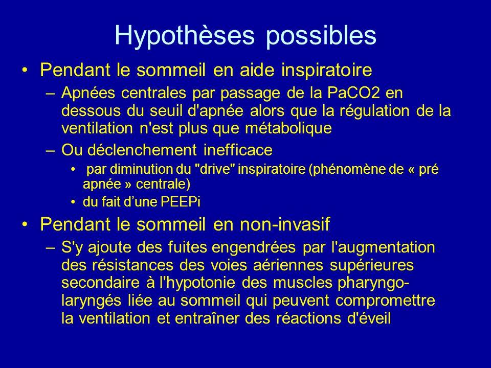 Hypothèses possibles Pendant le sommeil en aide inspiratoire –Apnées centrales par passage de la PaCO2 en dessous du seuil d'apnée alors que la régula