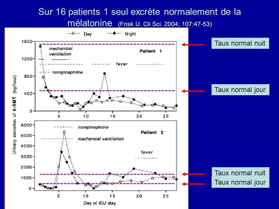 Taux normal jour Taux normal nuit Taux normal jour Taux normal nuit Sur 16 patients 1 seul excrète normalement de la mélatonine (Frisk U. Cli Sci. 200
