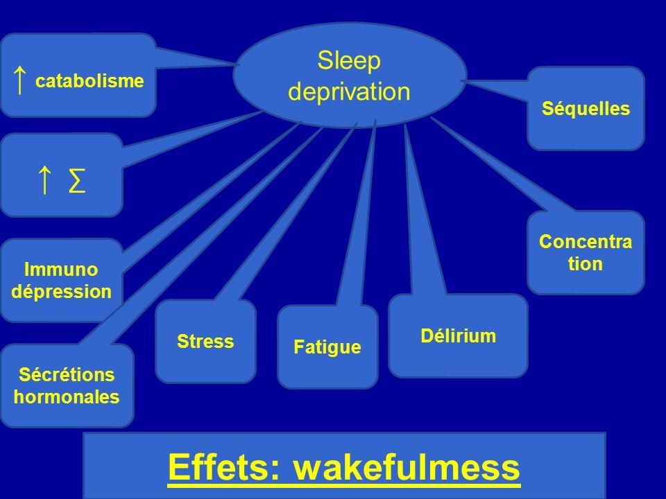 Sleep deprivation Immuno dépression Stress Fatigue Délirium Concentra tion Effets: wakefulmess catabolisme Séquelles Sécrétions hormonales