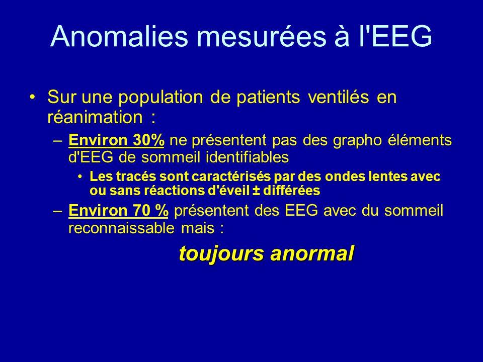 Anomalies mesurées à l'EEG Sur une population de patients ventilés en réanimation : –Environ 30% ne présentent pas des grapho éléments d'EEG de sommei