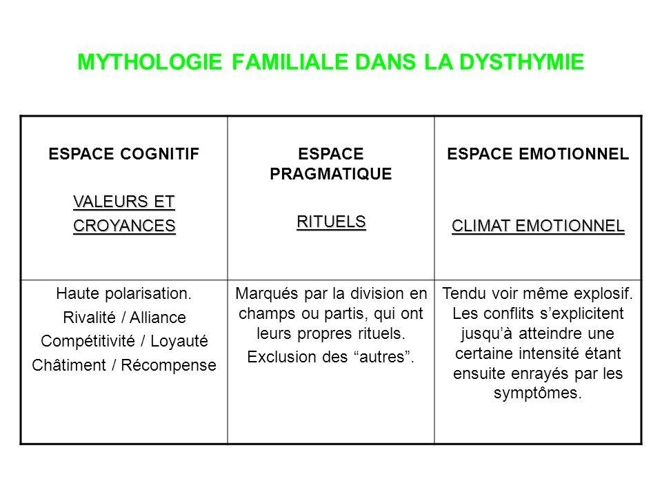 MYTHOLOGIE FAMILIALE DANS LA DYSTHYMIE ESPACE COGNITIF VALEURS ET CROYANCES ESPACE PRAGMATIQUERITUELS ESPACE EMOTIONNEL CLIMAT EMOTIONNEL Haute polari