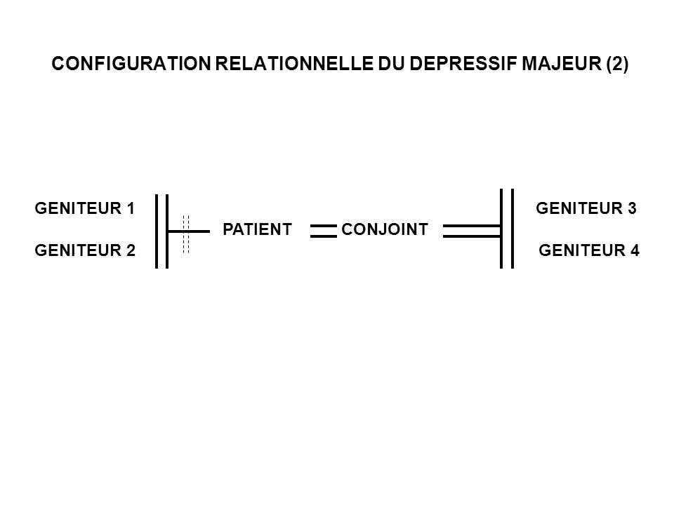 CONFIGURATION RELATIONNELLE DU DEPRESSIF MAJEUR (2) GENITEUR 1 GENITEUR 2 PATIENTCONJOINT GENITEUR 3 GENITEUR 4
