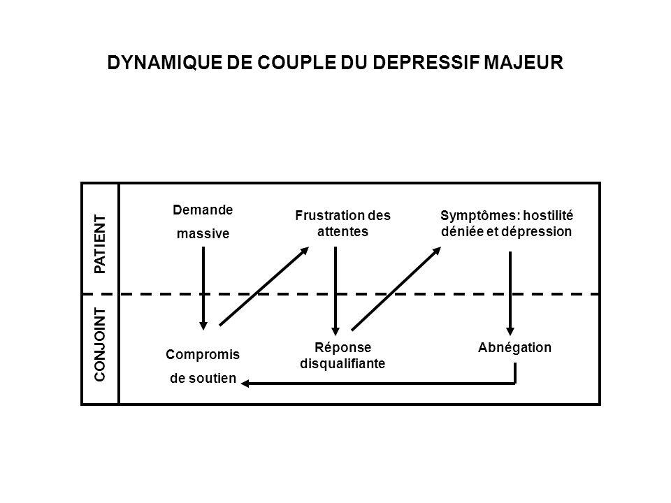 DYNAMIQUE DE COUPLE DU DEPRESSIF MAJEUR PATIENT CONJOINT Demande massive Compromis de soutien Réponse disqualifiante Frustration des attentes Symptôme