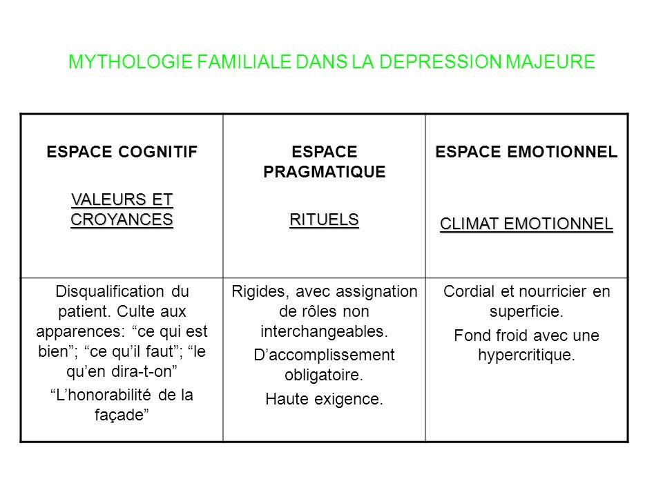 MYTHOLOGIE FAMILIALE DANS LA DEPRESSION MAJEURE ESPACE COGNITIF VALEURS ET CROYANCES ESPACE PRAGMATIQUERITUELS ESPACE EMOTIONNEL CLIMAT EMOTIONNEL Dis