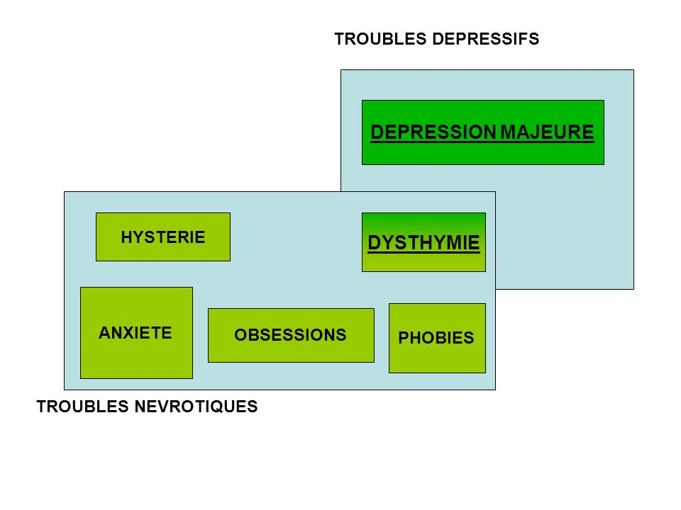 TROUBLES DEPRESSIFS TROUBLES NEVROTIQUES DYSTHYMIE HYSTERIE OBSESSIONS PHOBIES ANXIETE DEPRESSION MAJEURE