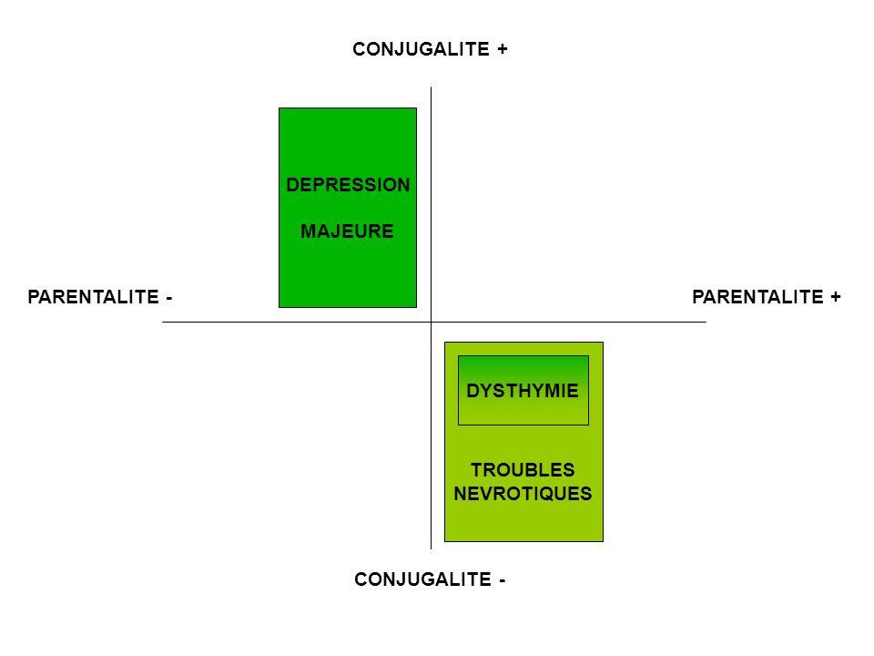 DEPRESSION MAJEURE TROUBLES NEVROTIQUES DYSTHYMIE CONJUGALITE + CONJUGALITE - PARENTALITE +PARENTALITE -