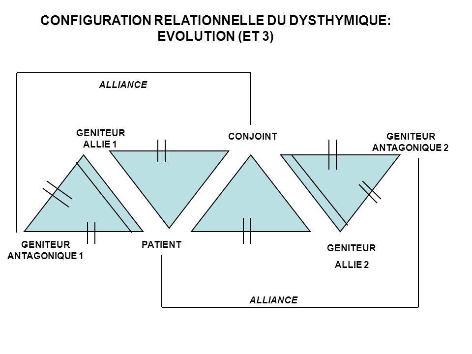 CONFIGURATION RELATIONNELLE DU DYSTHYMIQUE: EVOLUTION (ET 3) PATIENT CONJOINT GENITEUR ALLIE 1 GENITEUR ANTAGONIQUE 1 GENITEUR ANTAGONIQUE 2 GENITEUR