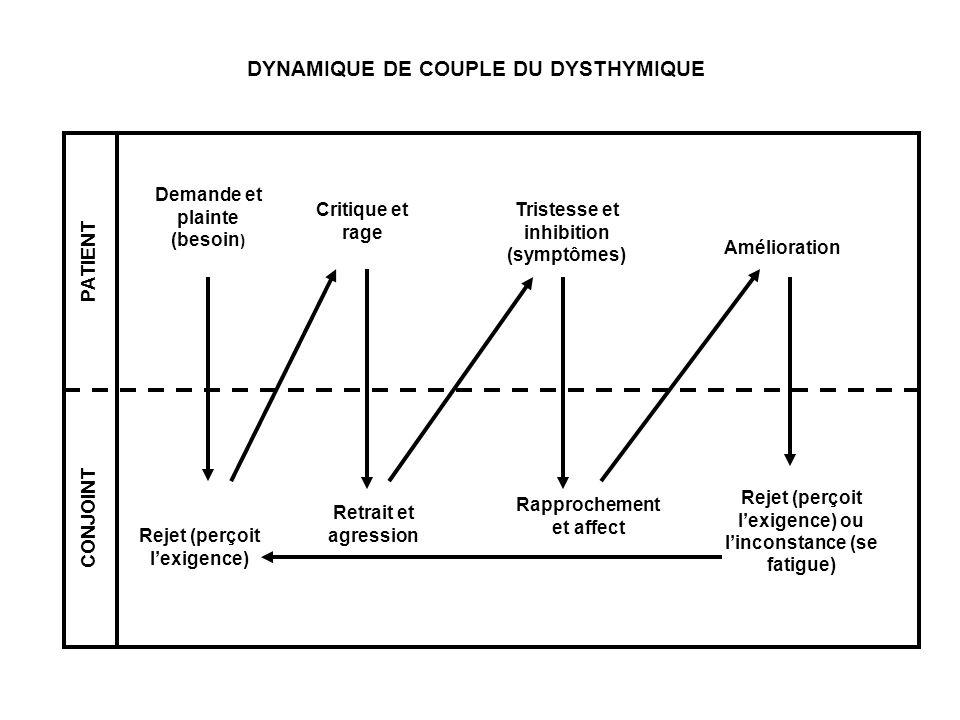 DYNAMIQUE DE COUPLE DU DYSTHYMIQUE PATIENT CONJOINT Demande et plainte (besoin ) Rejet (perçoit lexigence) Critique et rage Retrait et agression Trist
