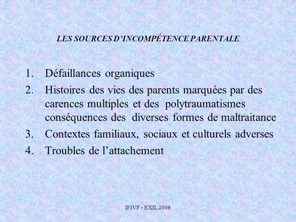 IFIVF - EXIL 2006 LES SOURCES DINCOMPÉTENCE PARENTALE 1.Défaillances organiques 2.Histoires des vies des parents marquées par des carences multiples e