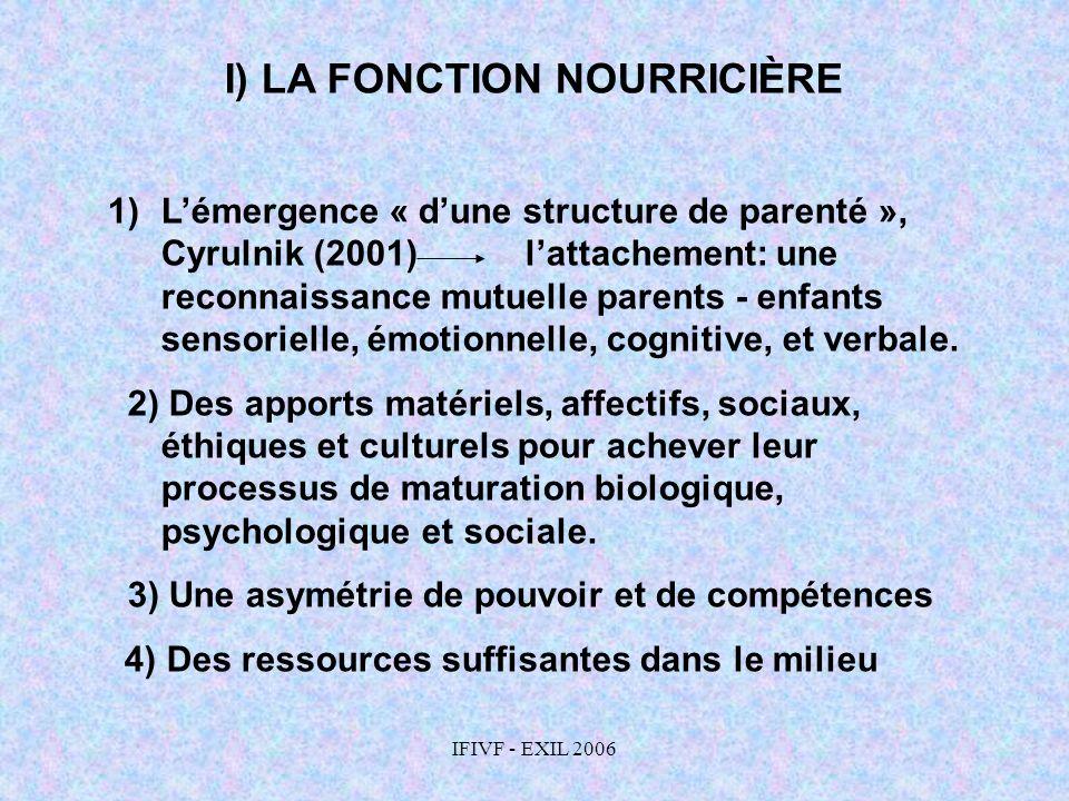 IFIVF - EXIL 2006 I) LA FONCTION NOURRICIÈRE 1)Lémergence « dune structure de parenté », Cyrulnik (2001) lattachement: une reconnaissance mutuelle par