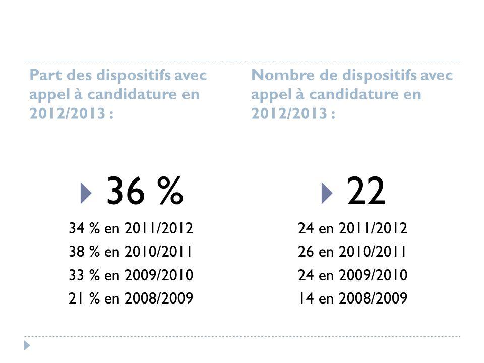 Part des dispositifs avec appel à candidature en 2012/2013 : Nombre de dispositifs avec appel à candidature en 2012/2013 : 36 % 34 % en 2011/2012 38 % en 2010/2011 33 % en 2009/2010 21 % en 2008/2009 22 24 en 2011/2012 26 en 2010/2011 24 en 2009/2010 14 en 2008/2009