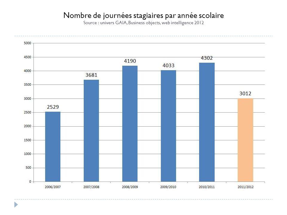 Nombre de journées stagiaires par année scolaire Source : univers GAIA, Business objects, web intelligence 2012
