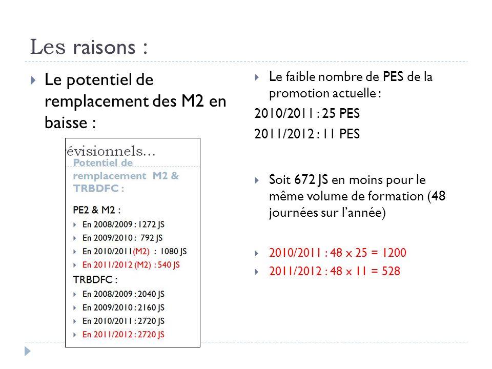 Les raisons : Le potentiel de remplacement des M2 en baisse : Le faible nombre de PES de la promotion actuelle : 2010/2011 : 25 PES 2011/2012 : 11 PES Soit 672 JS en moins pour le même volume de formation (48 journées sur lannée) 2010/2011 : 48 x 25 = 1200 2011/2012 : 48 x 11 = 528