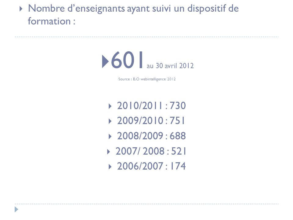 Nombre denseignants ayant suivi un dispositif de formation : 601 au 30 avril 2012 Source : B.O webintelligence 2012 2010/2011 : 730 2009/2010 : 751 2008/2009 : 688 2007/ 2008 : 521 2006/2007 : 174