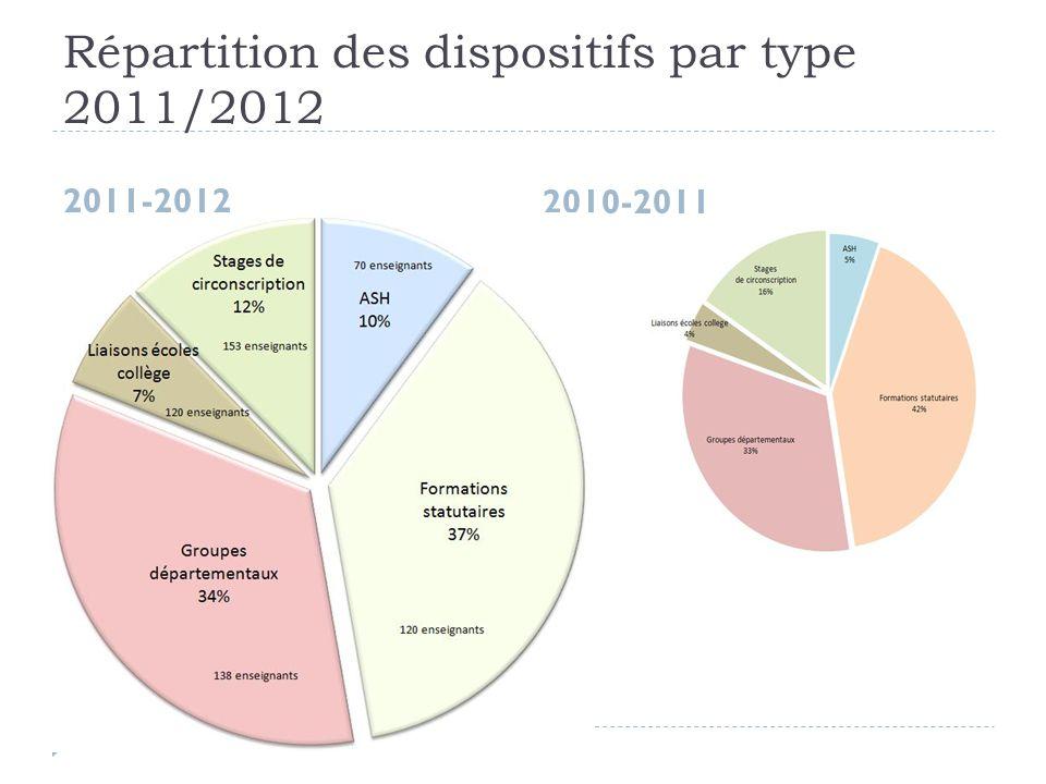 Répartition des dispositifs par type 2011/2012 2011-2012 2010-2011