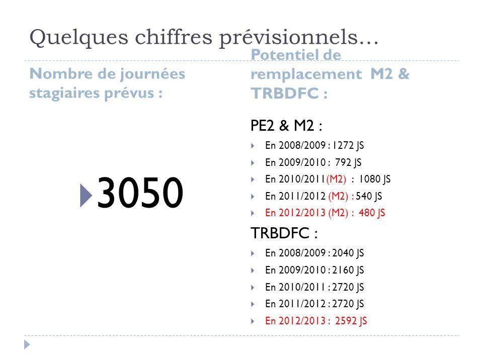 Quelques chiffres prévisionnels… Nombre de journées stagiaires prévus : Potentiel de remplacement M2 & TRBDFC : 3050 PE2 & M2 : En 2008/2009 : 1272 JS En 2009/2010 : 792 JS En 2010/2011(M2) : 1080 JS En 2011/2012 (M2) : 540 JS En 2012/2013 (M2) : 480 JS TRBDFC : En 2008/2009 : 2040 JS En 2009/2010 : 2160 JS En 2010/2011 : 2720 JS En 2011/2012 : 2720 JS En 2012/2013 : 2592 JS