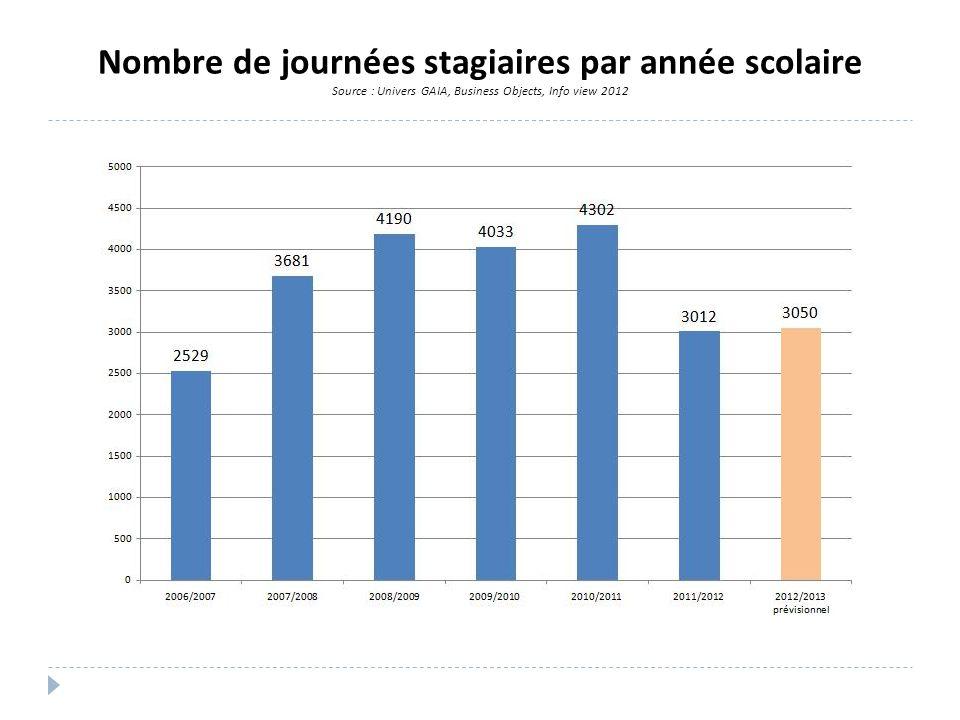 Nombre de journées stagiaires par année scolaire Source : Univers GAIA, Business Objects, Info view 2012