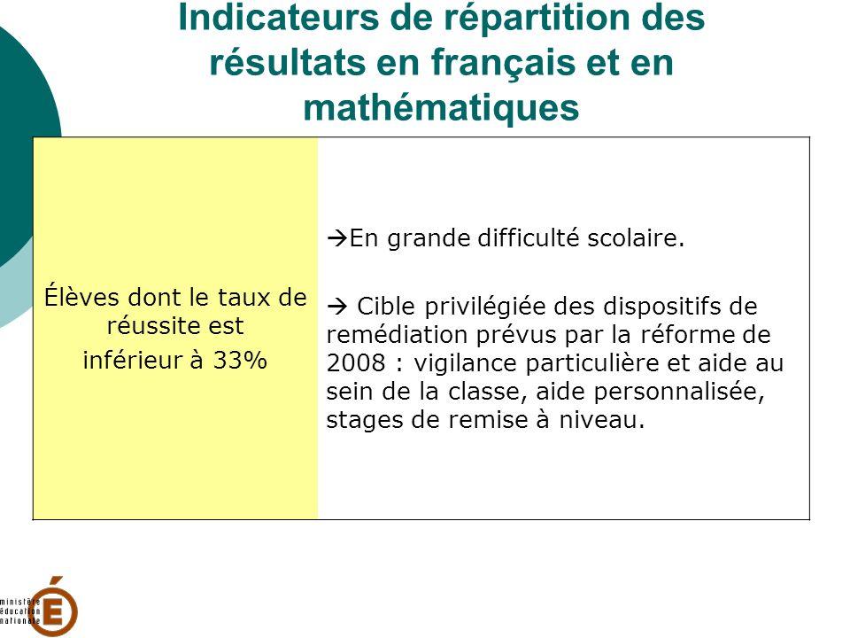 Indicateurs de répartition des résultats en français et en mathématiques Élèves dont le taux de réussite est inférieur à 33% En grande difficulté scol