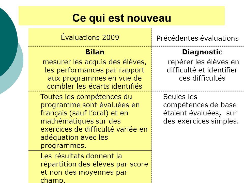 Ce qui est nouveau Évaluations 2009 Précédentes évaluations Bilan mesurer les acquis des élèves, les performances par rapport aux programmes en vue de