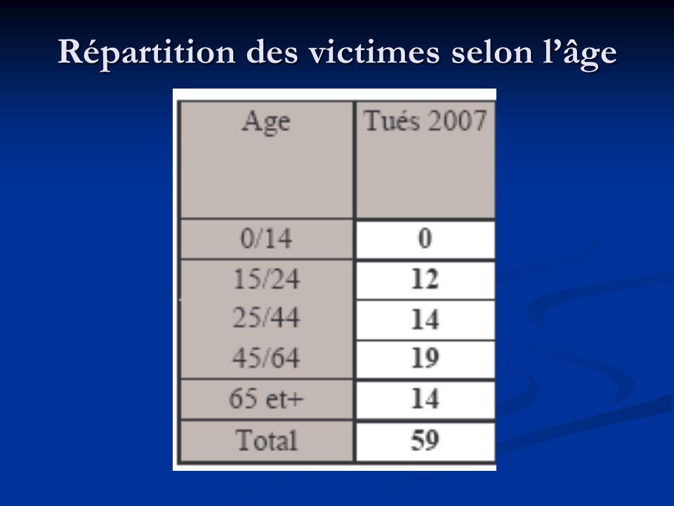 Répartition des victimes selon lâge
