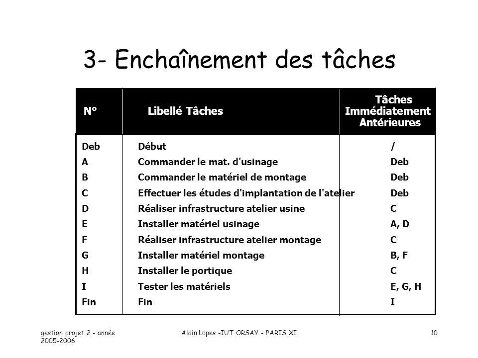 gestion projet 2 - année 2005-2006 Alain Lopes -IUT ORSAY - PARIS XI10 Tâches N° Libellé Tâches Immédiatement Antérieures DebDébut/ ACommander le mat.